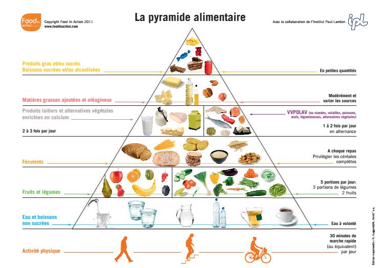 l'alimentation équilibrée doit être adopter après une chirurgie de l'obésité